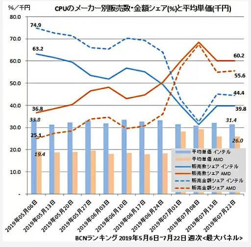 CPUのメーカー別販売数シェアグラフ