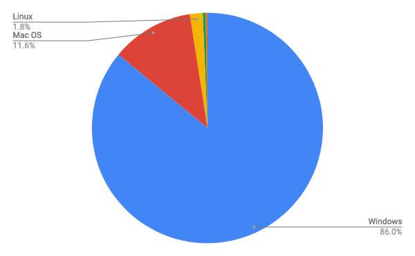 パソコンOSのシェアグラフ