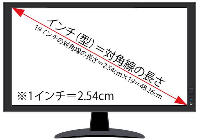 パソコンで使うモニターの大きさ
