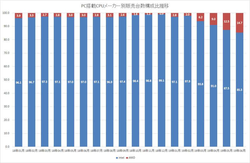 PC搭載CPUメーカー別販売台数構成比推移表